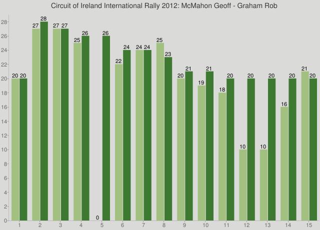 Circuit of Ireland International Rally 2012: McMahon Geoff - Graham Rob