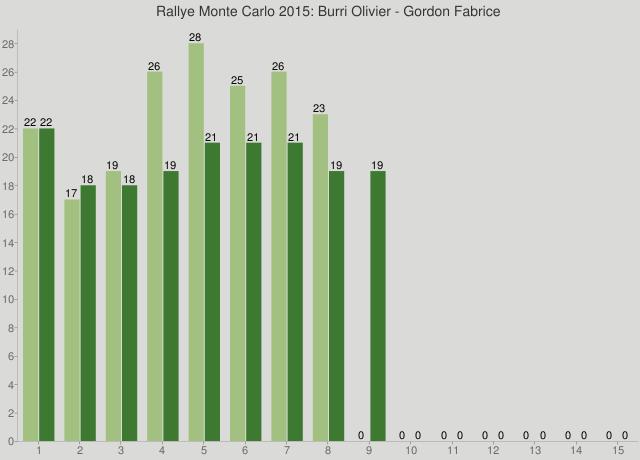Rallye Monte Carlo 2015: Burri Olivier - Gordon Fabrice