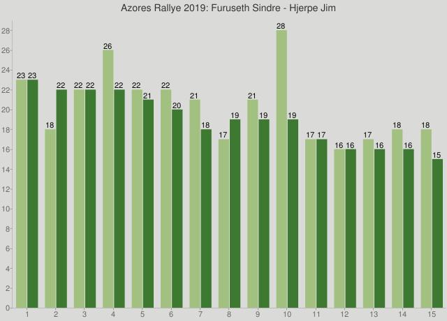 Azores Rallye 2019: Furuseth Sindre - Hjerpe Jim