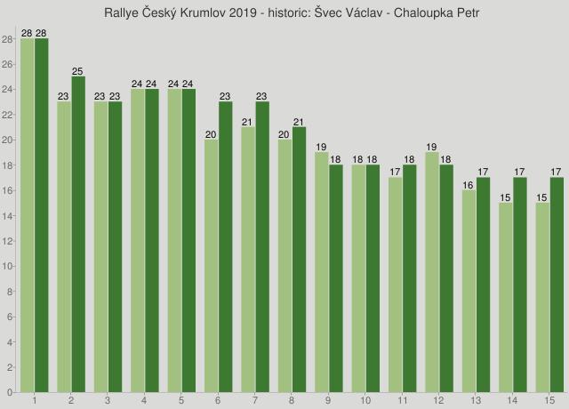 Rallye Český Krumlov 2019 - historic: Švec Václav - Chaloupka Petr