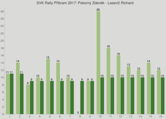 SVK Rally Příbram 2017: Pokorný Zdeněk - Lasevič Richard