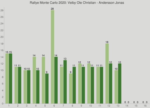 Rallye Monte Carlo 2020: Veiby Ole Christian - Andersson Jonas