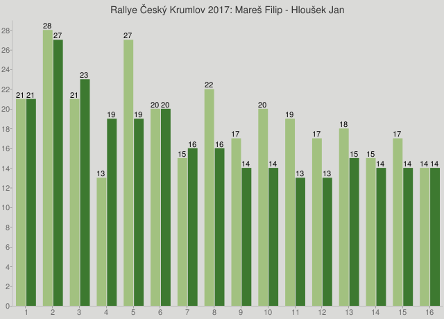Rallye Český Krumlov 2017: Mareš Filip - Hloušek Jan