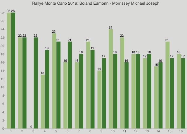 Rallye Monte Carlo 2019: Boland Eamonn - Morrissey Michael Joseph
