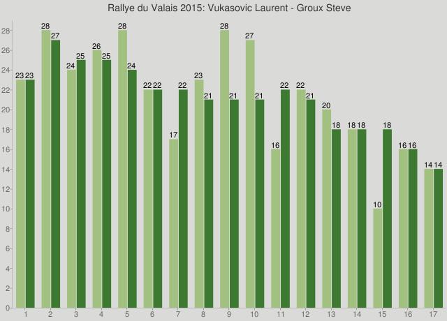 Rallye du Valais 2015: Vukasovic Laurent - Groux Steve