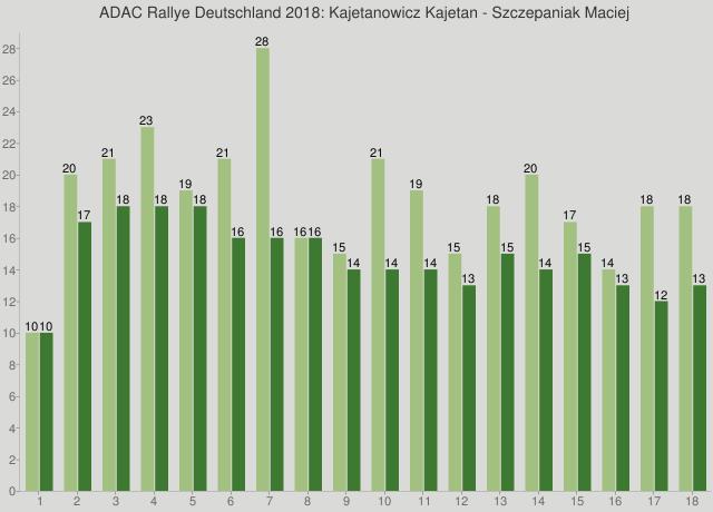 ADAC Rallye Deutschland 2018: Kajetanowicz Kajetan - Szczepaniak Maciej