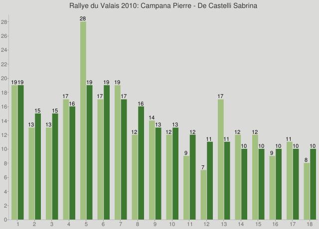 Rallye du Valais 2010: Campana Pierre - De Castelli Sabrina
