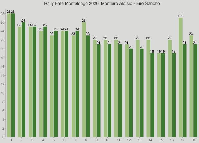 Rally Fafe Montelongo 2020: Monteiro Aloísio - Eiró Sancho