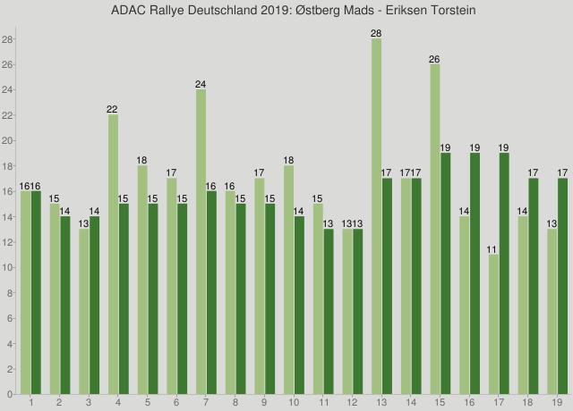 ADAC Rallye Deutschland 2019: Østberg Mads - Eriksen Torstein