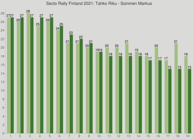 Secto Rally Finland 2021: Tahko Riku - Soininen Markus