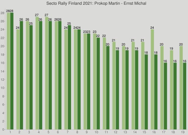 Secto Rally Finland 2021: Prokop Martin - Ernst Michal