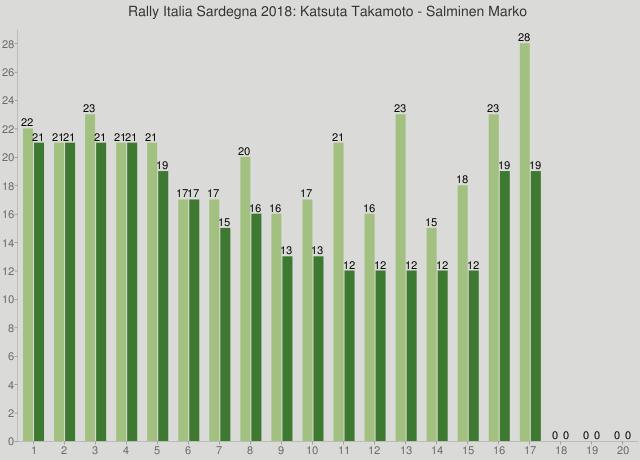 Rally Italia Sardegna 2018: Katsuta Takamoto - Salminen Marko