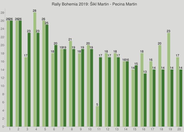 Rally Bohemia 2019: Šikl Martin - Pecina Martin