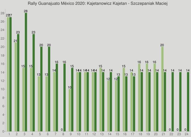 Rally Guanajuato México 2020: Kajetanowicz Kajetan - Szczepaniak Maciej