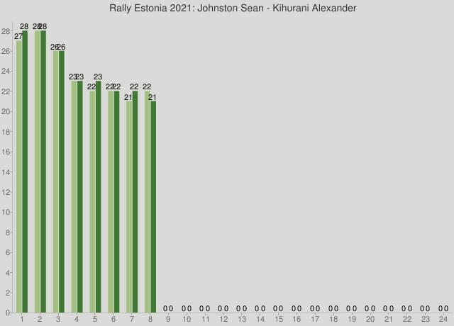 Rally Estonia 2021: Johnston Sean - Kihurani Alexander