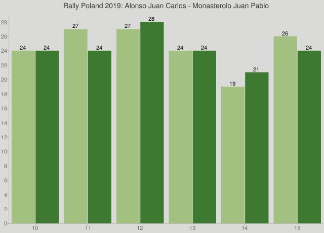 Rally Poland 2019: Alonso Juan Carlos - Monasterolo Juan Pablo