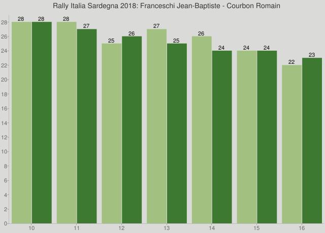 Rally Italia Sardegna 2018: Franceschi Jean-Baptiste - Courbon Romain
