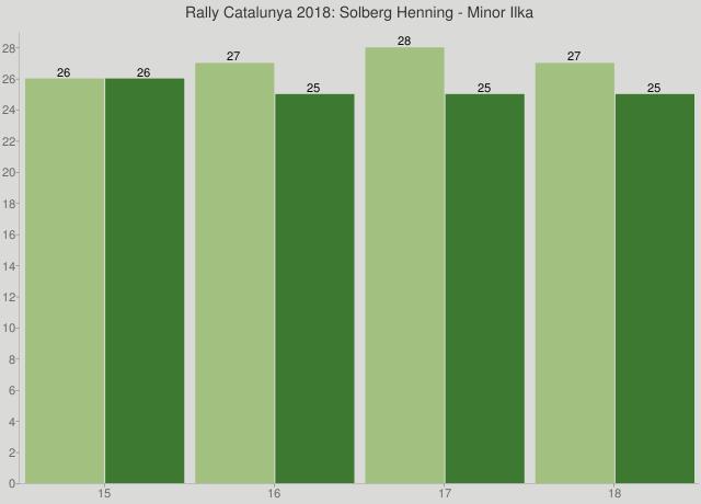 Rally Catalunya 2018: Solberg Henning - Minor Ilka