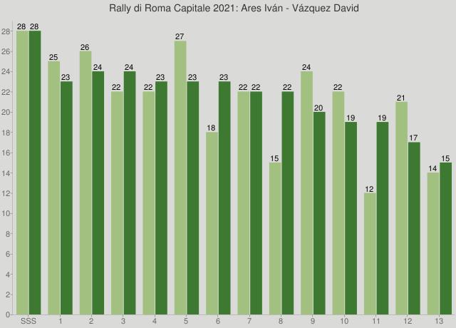 Rally di Roma Capitale 2021: Ares Iván - Vázquez David