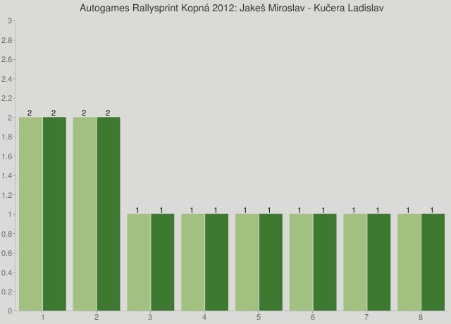 Autogames Rallysprint Kopná 2012: Jakeš Miroslav - Kučera Ladislav