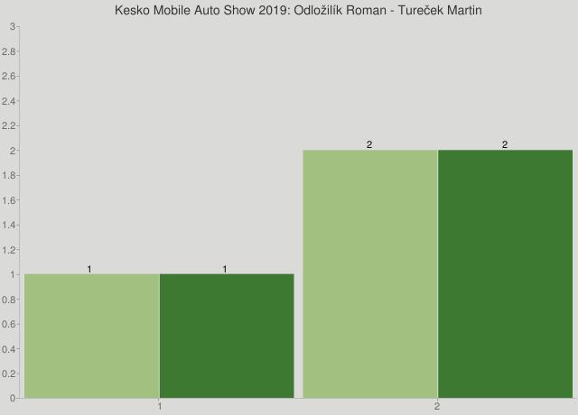 Kesko Mobile Auto Show 2019: Odložilík Roman - Tureček Martin