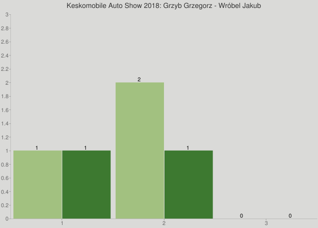 Keskomobile Auto Show 2018: Grzyb Grzegorz - Wróbel Jakub