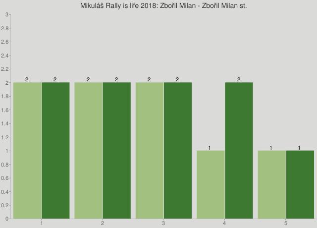 Mikuláš Rally is life 2018: Zbořil Milan - Zbořil Milan st.