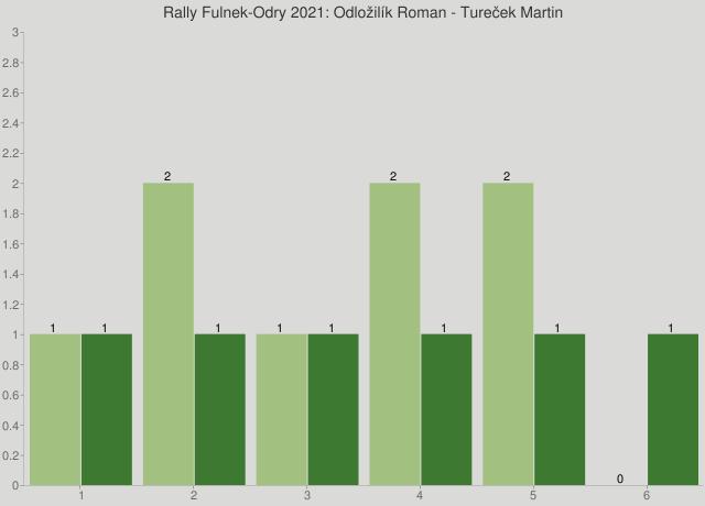 Rally Fulnek-Odry 2021: Odložilík Roman - Tureček Martin