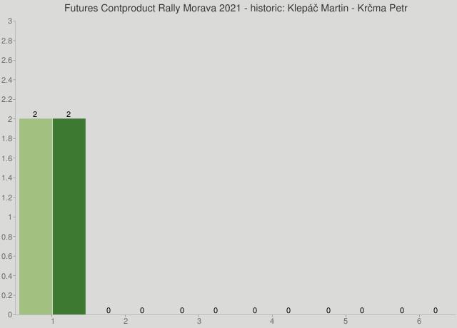 Futures Contproduct Rally Morava 2021 - historic: Klepáč Martin - Krčma Petr
