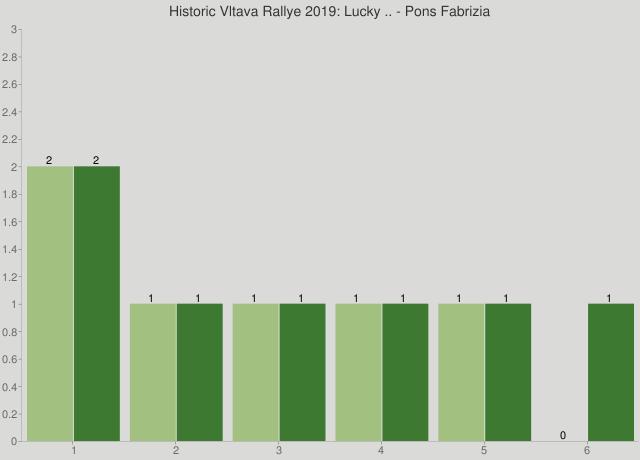 Historic Vltava Rallye 2019: Lucky .. - Pons Fabrizia