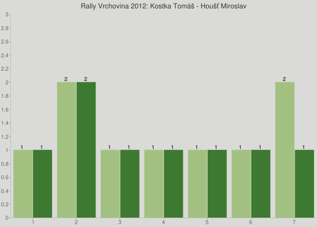 Rally Vrchovina 2012: Kostka Tomáš - Houšť Miroslav
