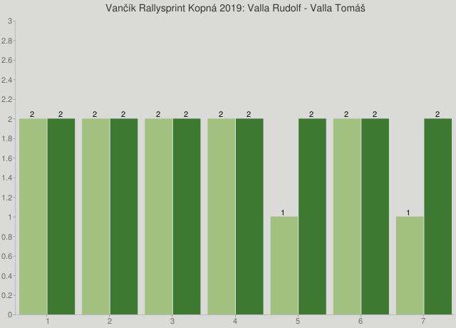 Vančík Rallysprint Kopná 2019: Valla Rudolf - Valla Tomáš