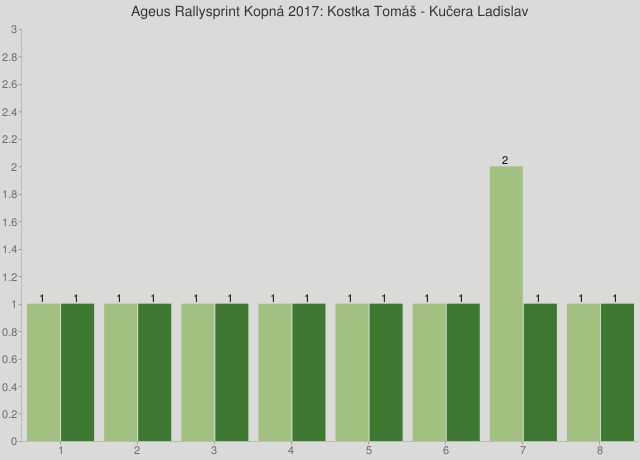 Ageus Rallysprint Kopná 2017: Kostka Tomáš - Kučera Ladislav