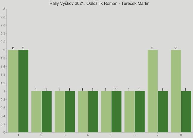 Rally Vyškov 2021: Odložilík Roman - Tureček Martin