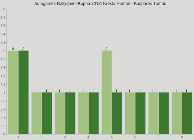 Autogames Rallysprint Kopná 2012: Kresta Roman - Kašpárek Tomáš