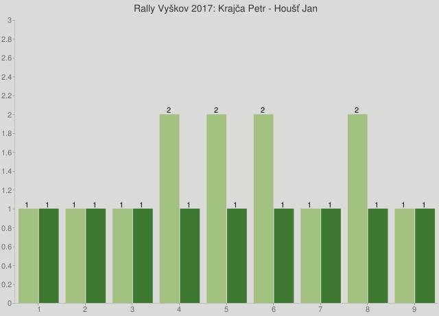 Rally Vyškov 2017: Krajča Petr - Houšť Jan