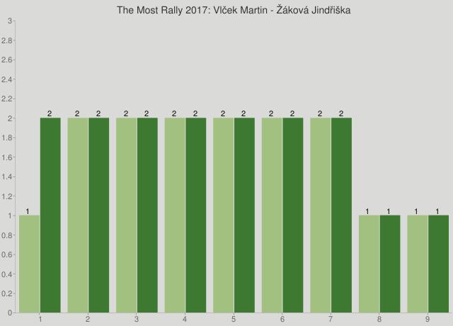 The Most Rally 2017: Vlček Martin - Žáková Jindřiška