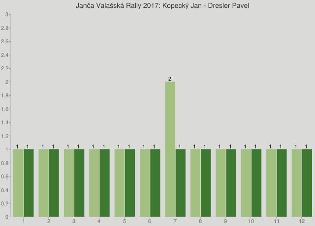 Janča Valašská Rally 2017: Kopecký Jan - Dresler Pavel