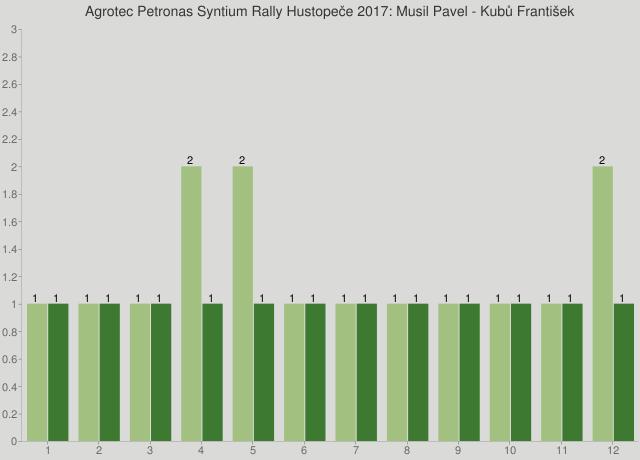 Agrotec Petronas Syntium Rally Hustopeče 2017: Musil Pavel - Kubů František