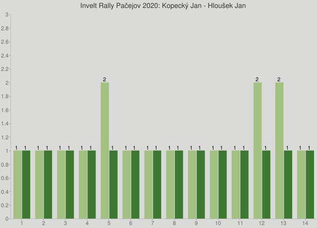 Invelt Rally Pačejov 2020: Kopecký Jan - Hloušek Jan