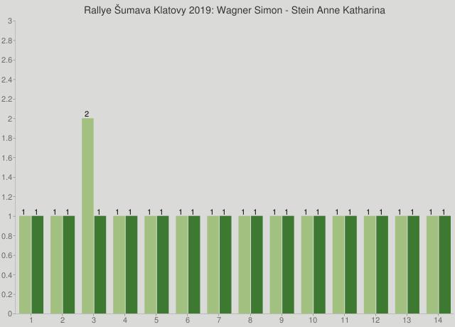 Rallye Šumava Klatovy 2019: Wagner Simon - Stein Anne Katharina