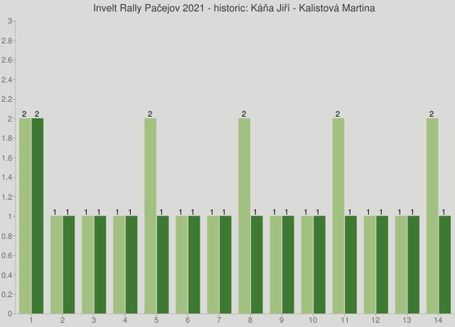 Invelt Rally Pačejov 2021 - historic: Káňa Jiří - Kalistová Martina