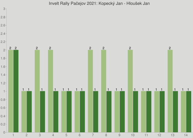 Invelt Rally Pačejov 2021: Kopecký Jan - Hloušek Jan