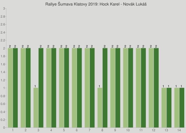 Rallye Šumava Klatovy 2019: Hock Karel - Novák Lukáš