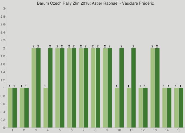 Barum Czech Rally Zlín 2018: Astier Raphaël - Vauclare Frédéric