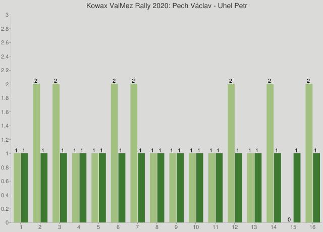Kowax ValMez Rally 2020: Pech Václav - Uhel Petr