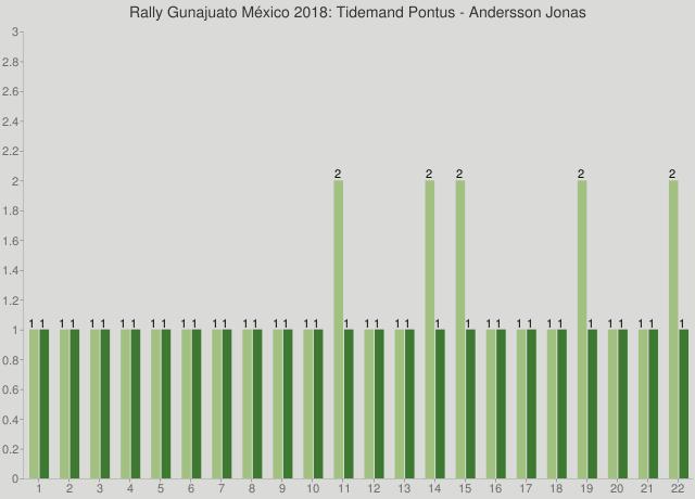 Rally Gunajuato México 2018: Tidemand Pontus - Andersson Jonas