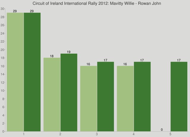 Circuit of Ireland International Rally 2012: Mavitty Willie - Rowan John