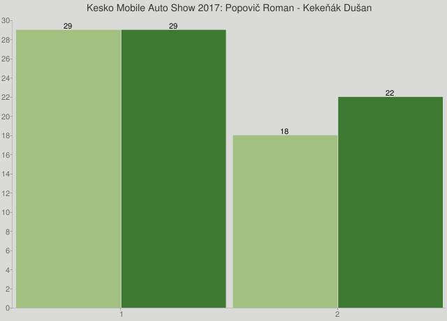 Kesko Mobile Auto Show 2017: Popovič Roman - Kekeňák Dušan