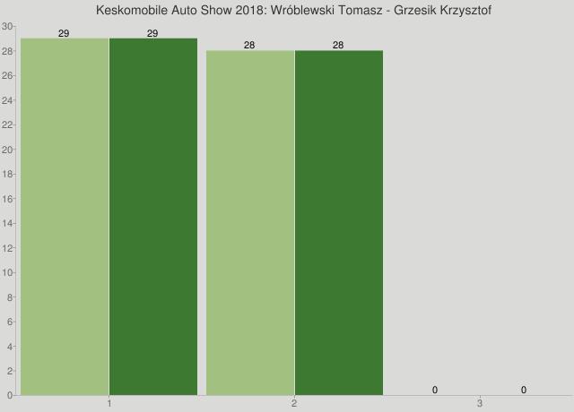 Keskomobile Auto Show 2018: Wróblewski Tomasz - Grzesik Krzysztof